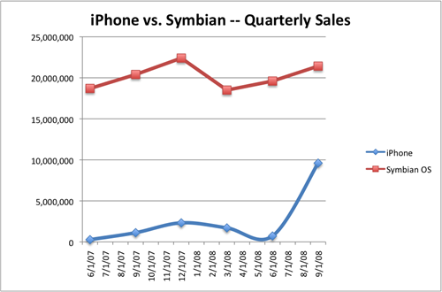 iphone-v-symbian-real